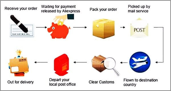 The stages of the passage of goods from acceptance of the order to delivery to the buyer